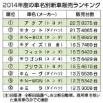 2014年度新車販売ラインキング一位はトヨタアクア!1位はタントだったのでは?